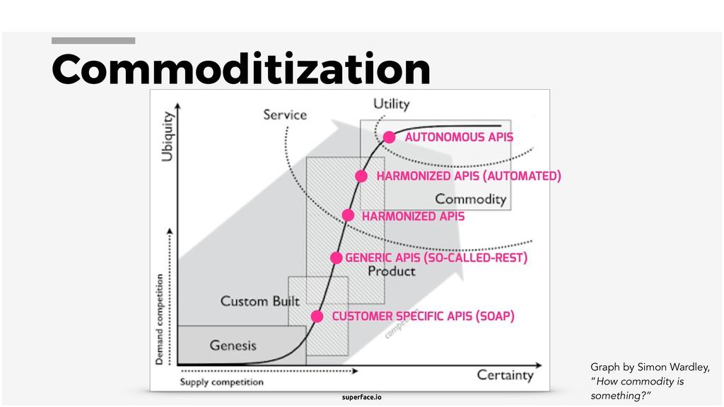superface.io Commoditization CUSTOMER SPECIFIC ...