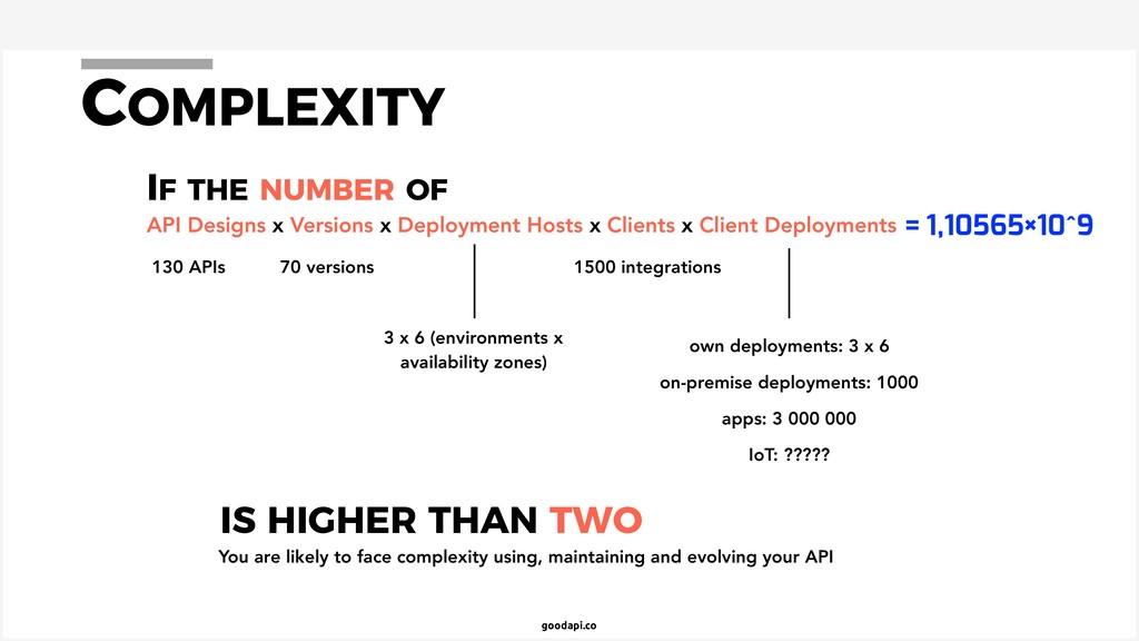 goodapi.co COMPLEXITY API Designs x Versions x ...