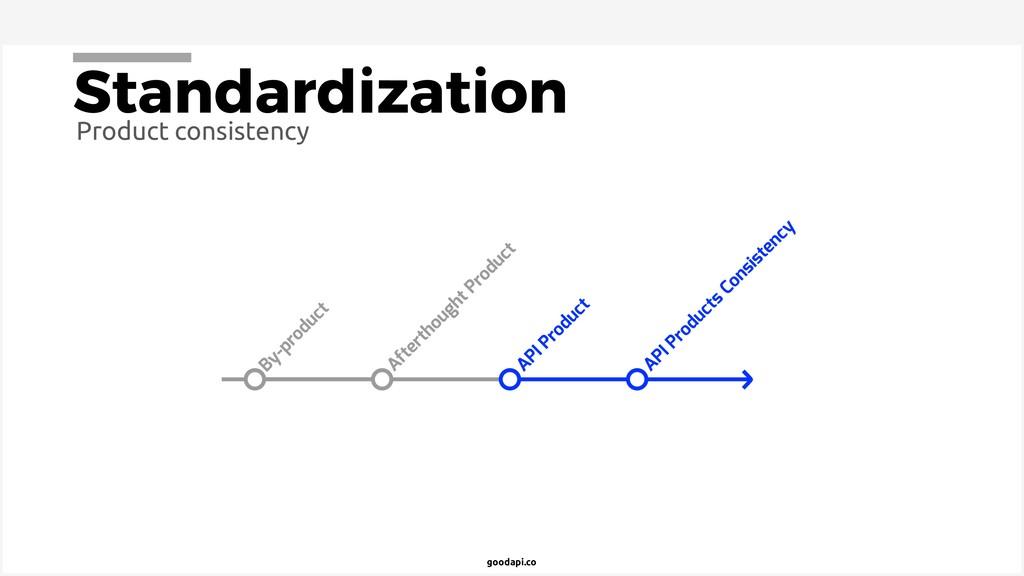 goodapi.co Standardization Product consistency