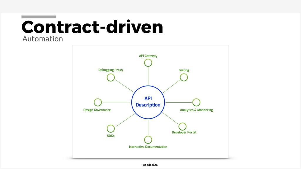 goodapi.co Contract-driven Automation
