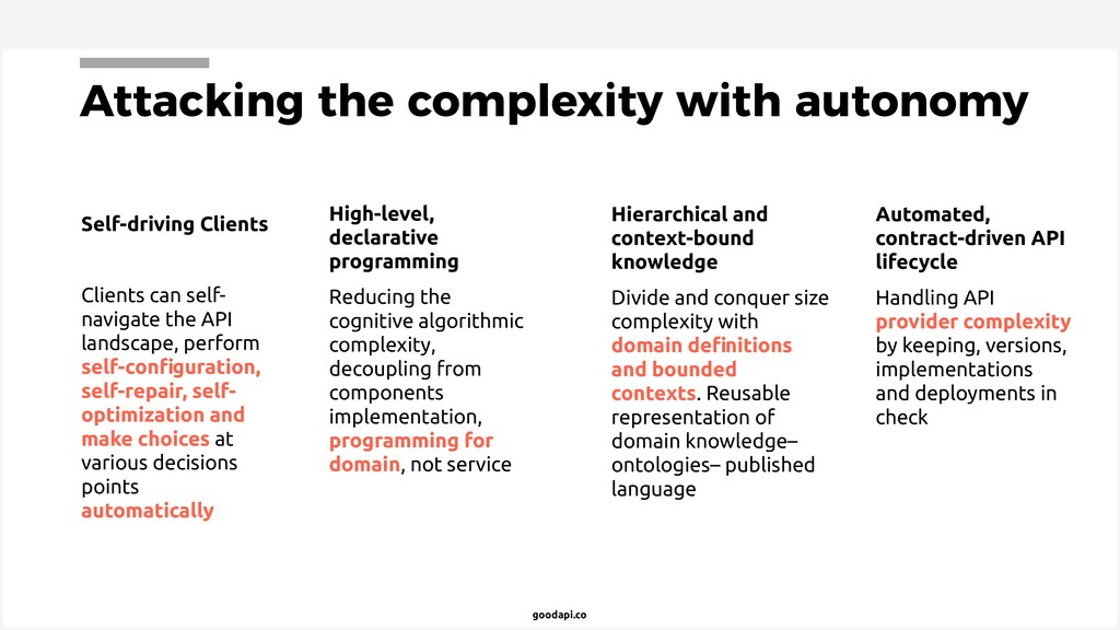 goodapi.co Attacking the complexity with autono...
