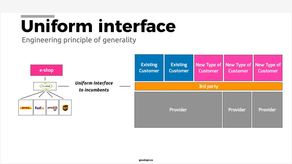 goodapi.co Uniform interface Engineering princi...