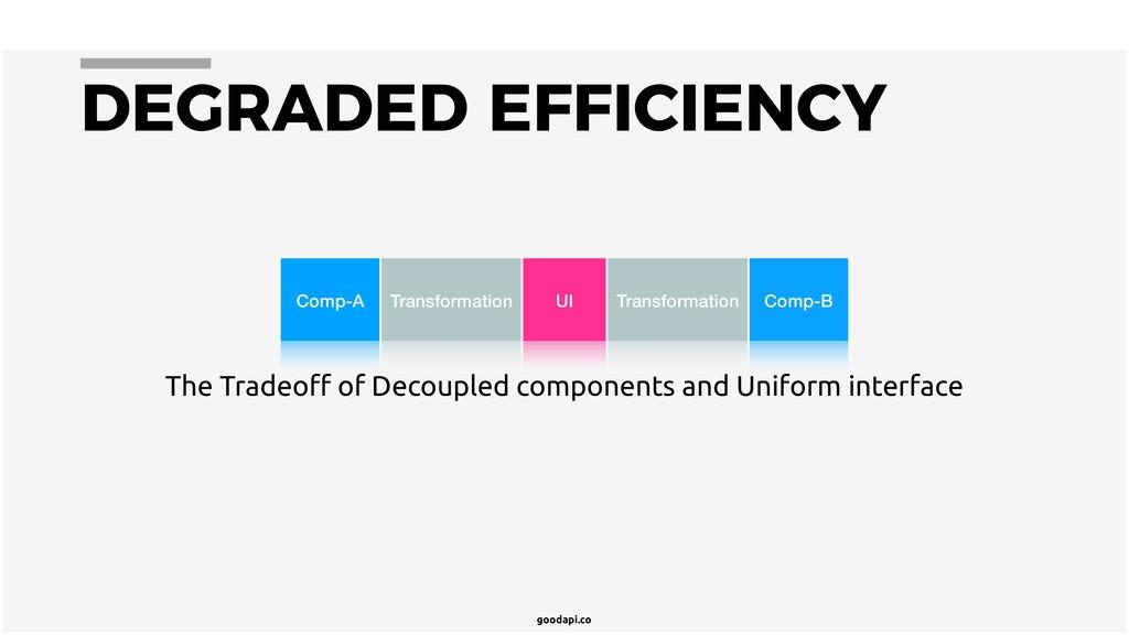 goodapi.co DEGRADED EFFICIENCY UI Transformatio...