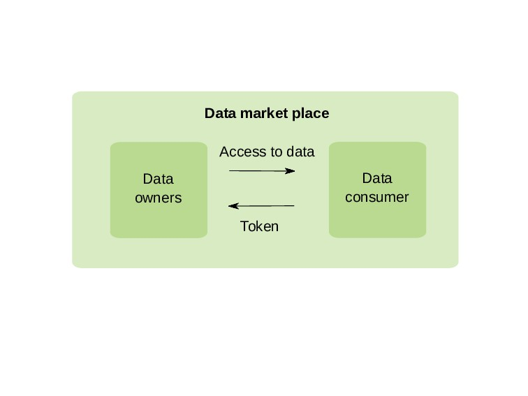 Data market place Data consumer Access to data ...