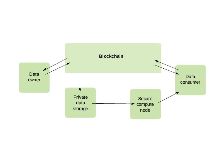 Blockchain Data consumer Secure compute node Pr...