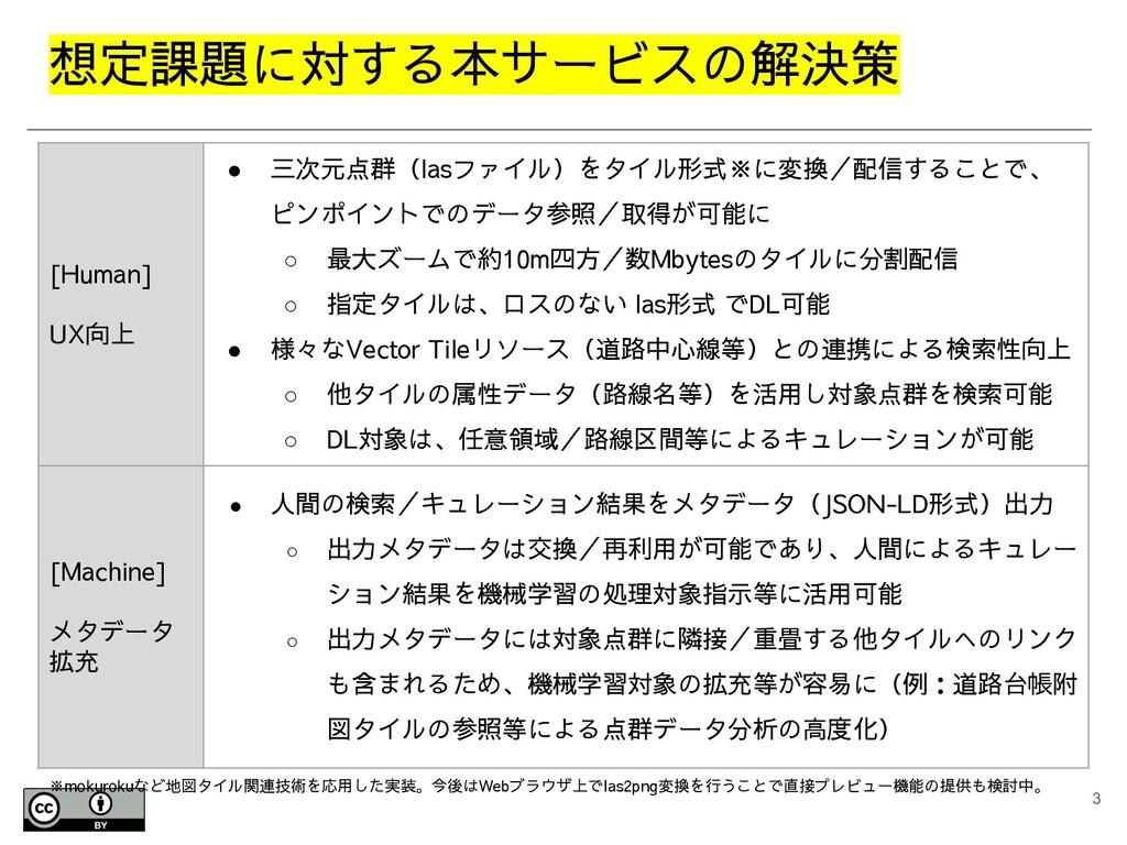想定課題に対する本サービスの解決策 3 [Human] UX向上 ● 三次元点群(lasファイ...