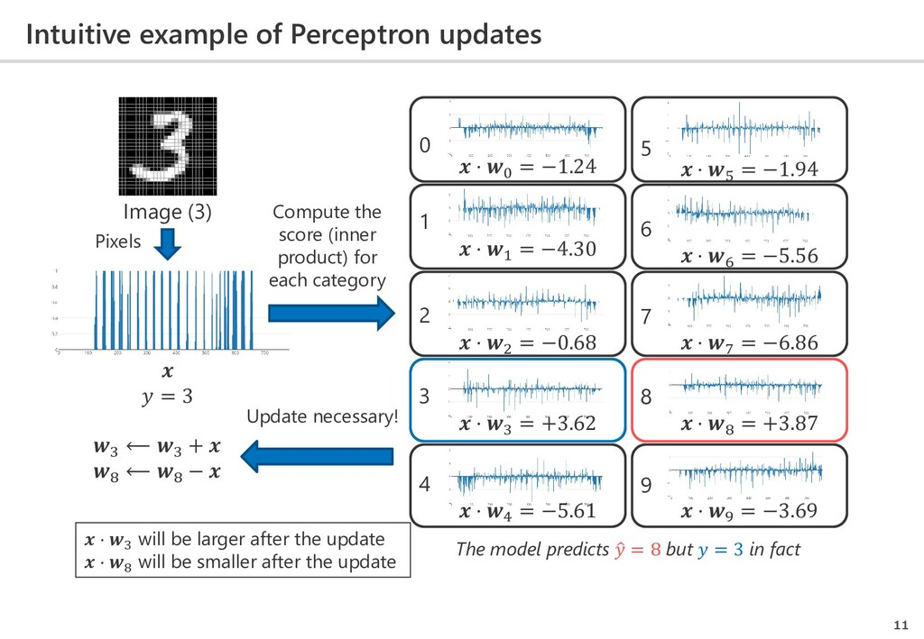 Intuitive example of Perceptron updates 11  ⋅ 0...