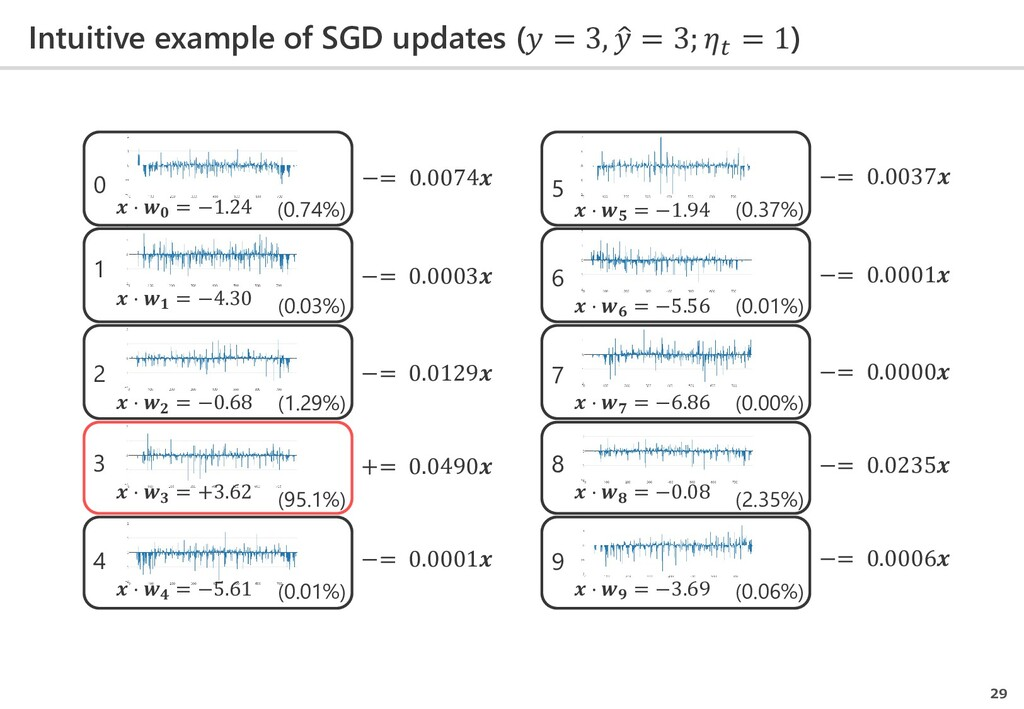 Intuitive example of SGD updates ( = 3, �  = 3;...