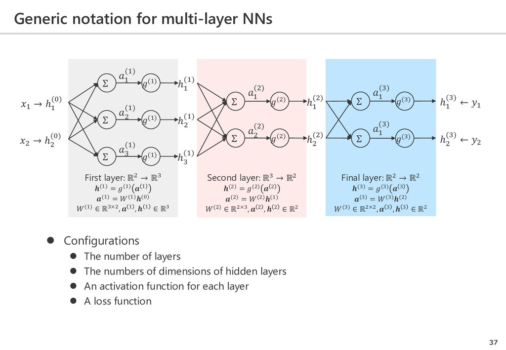 Generic notation for multi-layer NNs 37  Confi...