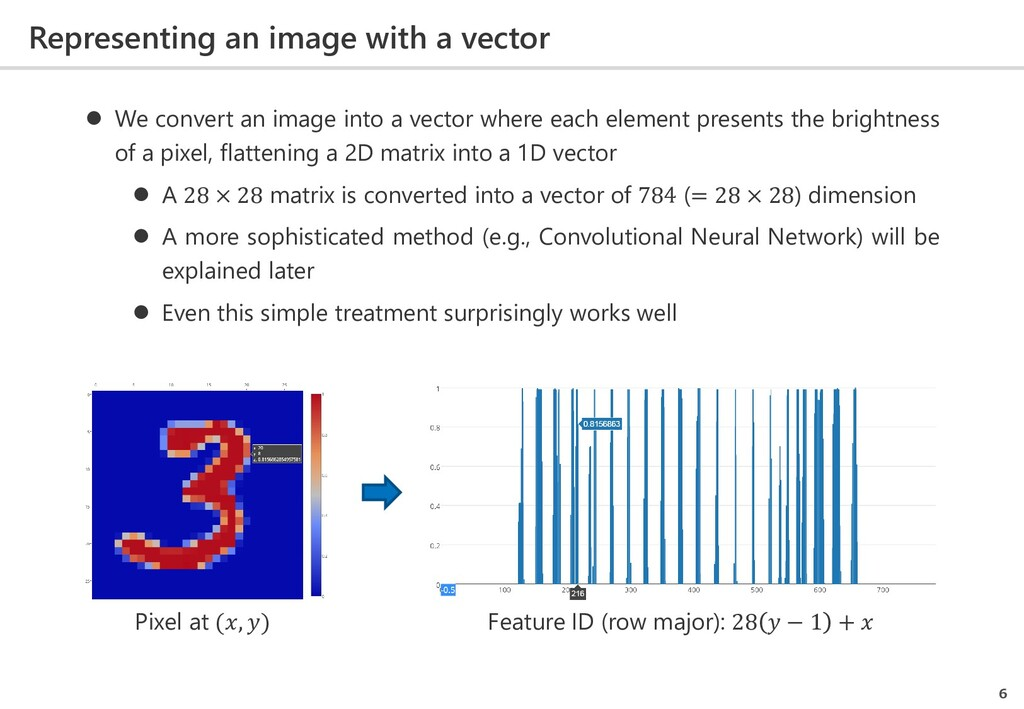 Representing an image with a vector 6 Pixel at ...