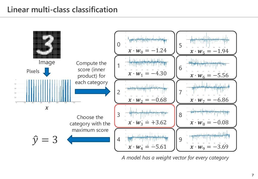 Linear multi-class classification 7  ⋅ 0 = −1.2...