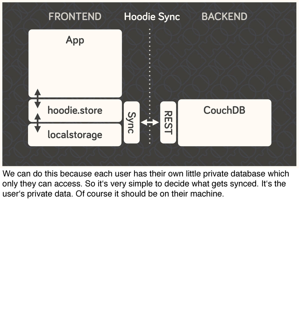 FRONTEND App hoodie.store localstorage Sync Cou...