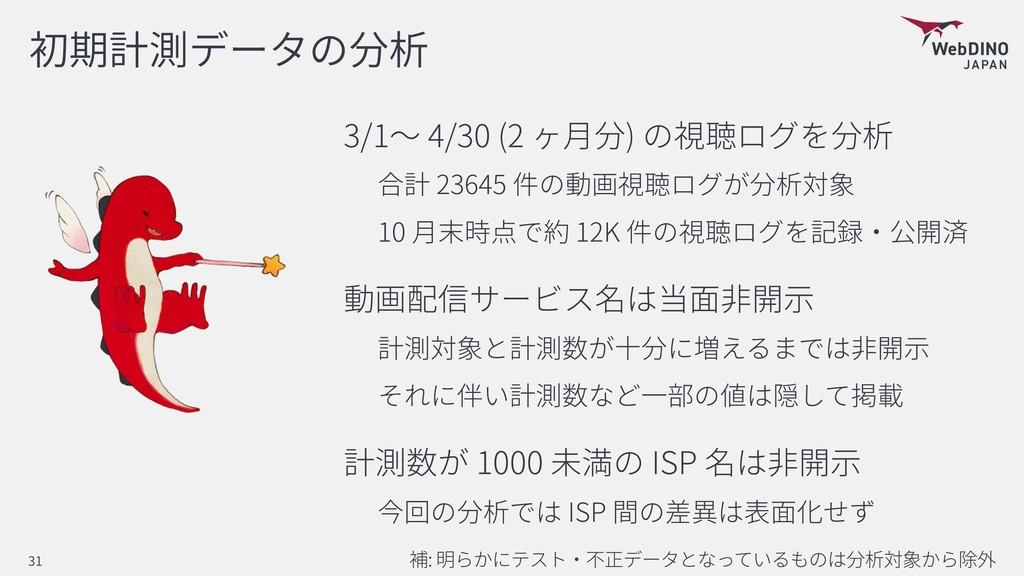 3/1 4/30 (2 ) 23645 10 12K 1000 ISP ISP : 31