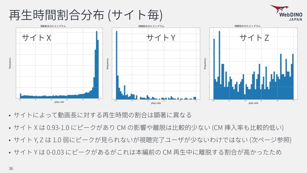 ( ) X 0.93-1.0 CM (CM ) Y, Z 1.0 ( ) Y 0-0.03 C...