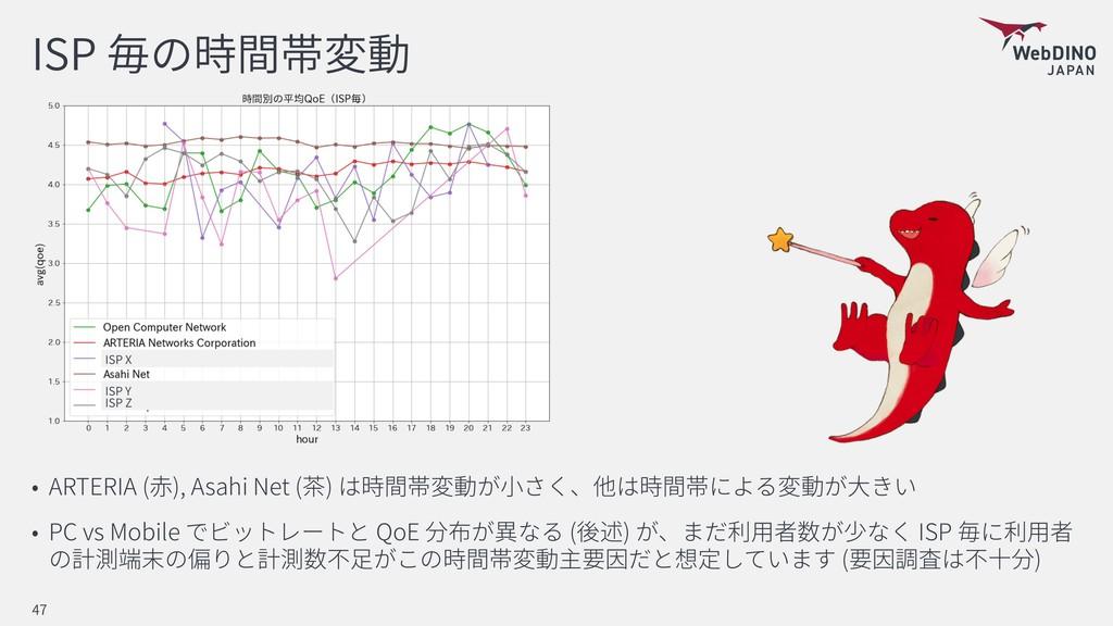 ISP ARTERIA ( ), Asahi Net ( ) PC vs Mobile QoE...