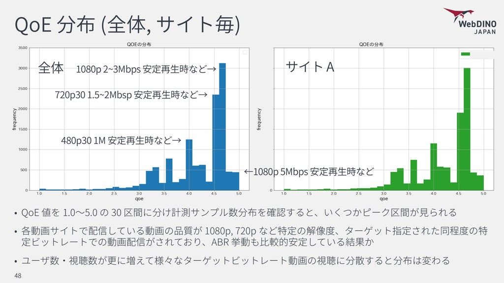 QoE ( , ) QoE 1.0 5.0 30 貢 1080p, 720p ABR 48 A...