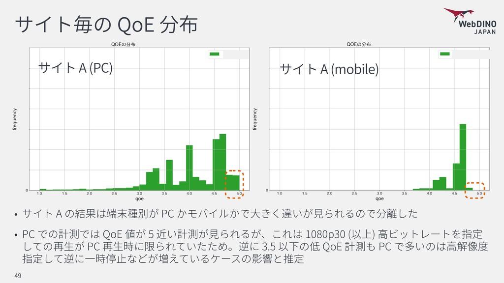 QoE A PC PC QoE 5 1080p30 ( ) PC 3.5 QoE PC 49 ...
