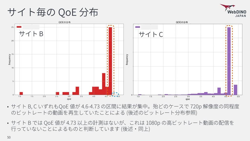 QoE B, C QoE 4.6-4.73 720p ( ) B QoE 4.73 1080p...