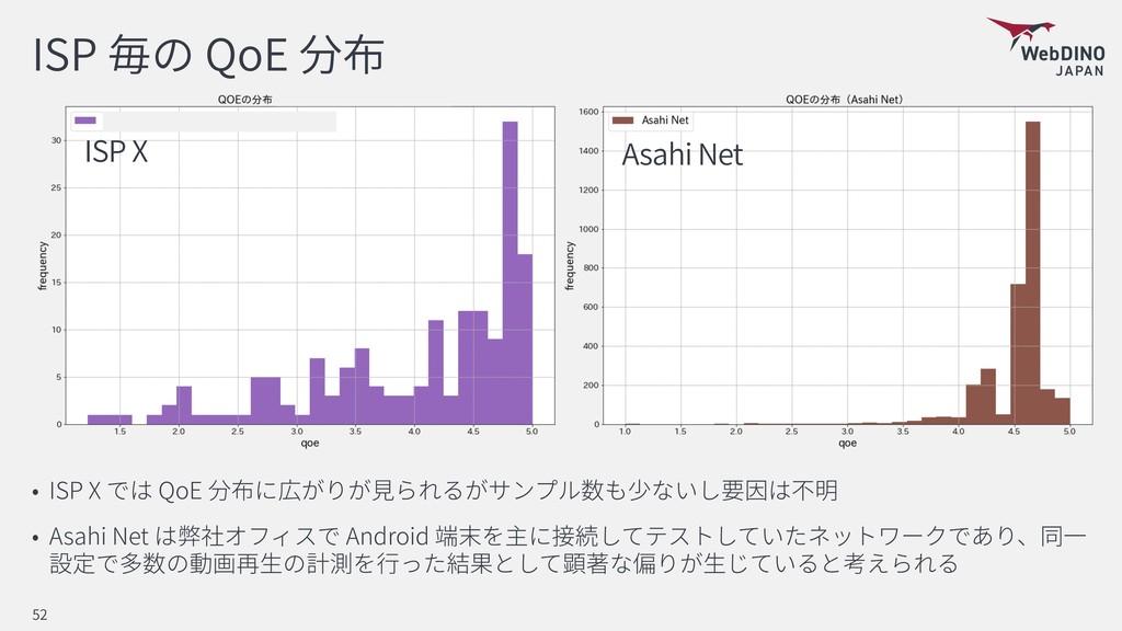 ISP QoE ISP X QoE Asahi Net Android 52 Asahi Ne...
