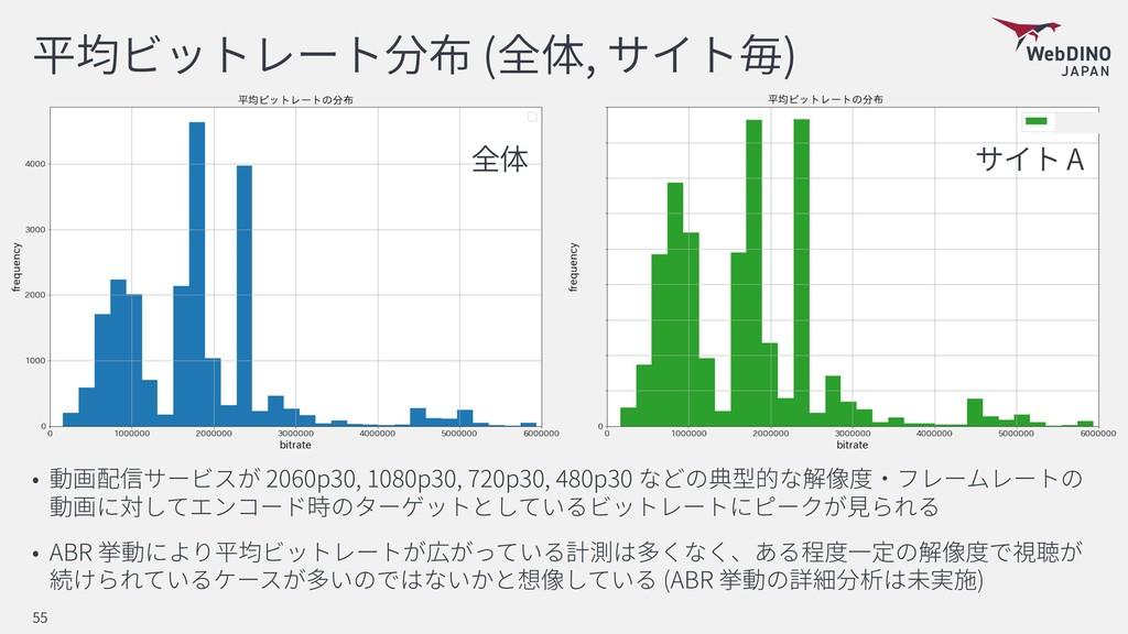 ( , ) 2060p30, 1080p30, 720p30, 480p30 ABR (ABR...