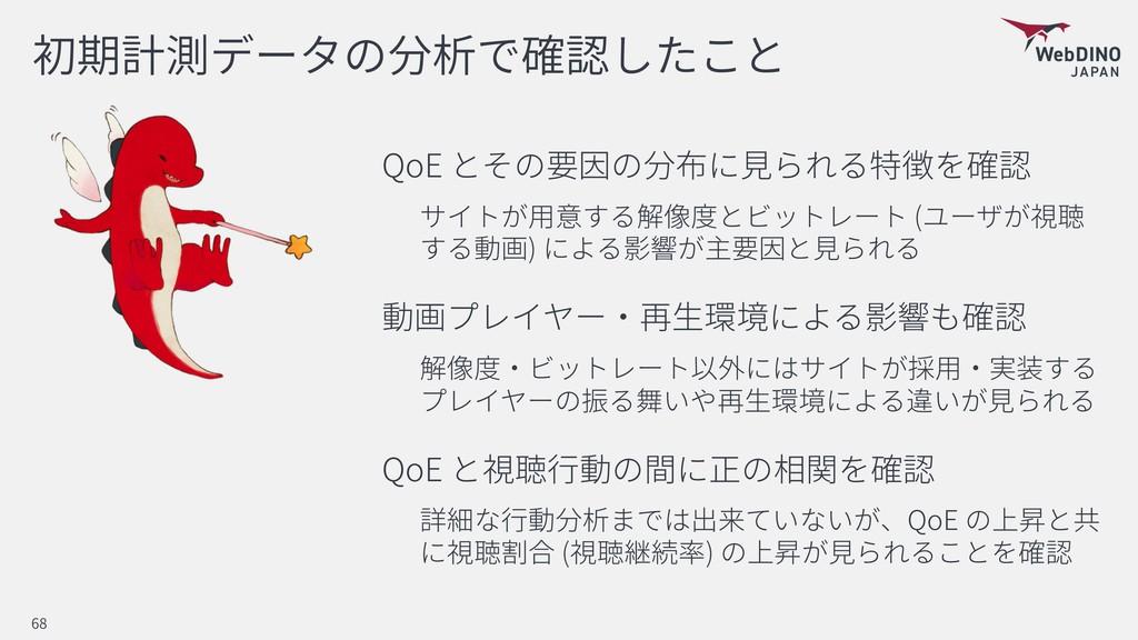 QoE ( ) QoE QoE ( ) 68
