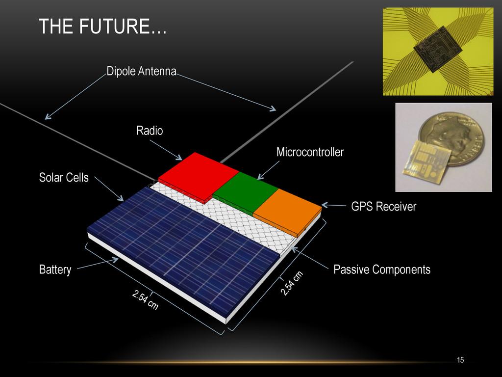 THE FUTURE… Solar Cells Radio Passive Component...