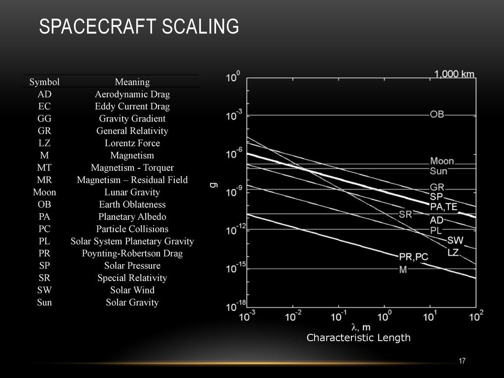 SPACECRAFT SCALING 17 Symbol Meaning AD Aerodyn...