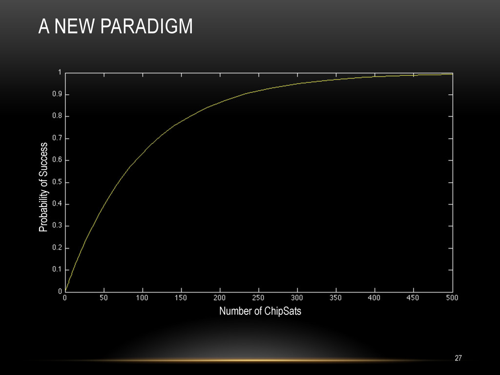 A NEW PARADIGM Probability of Success Number of...