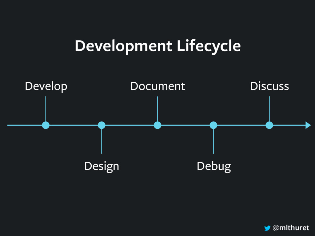 @mlthuret Design Develop Document Debug Discuss...