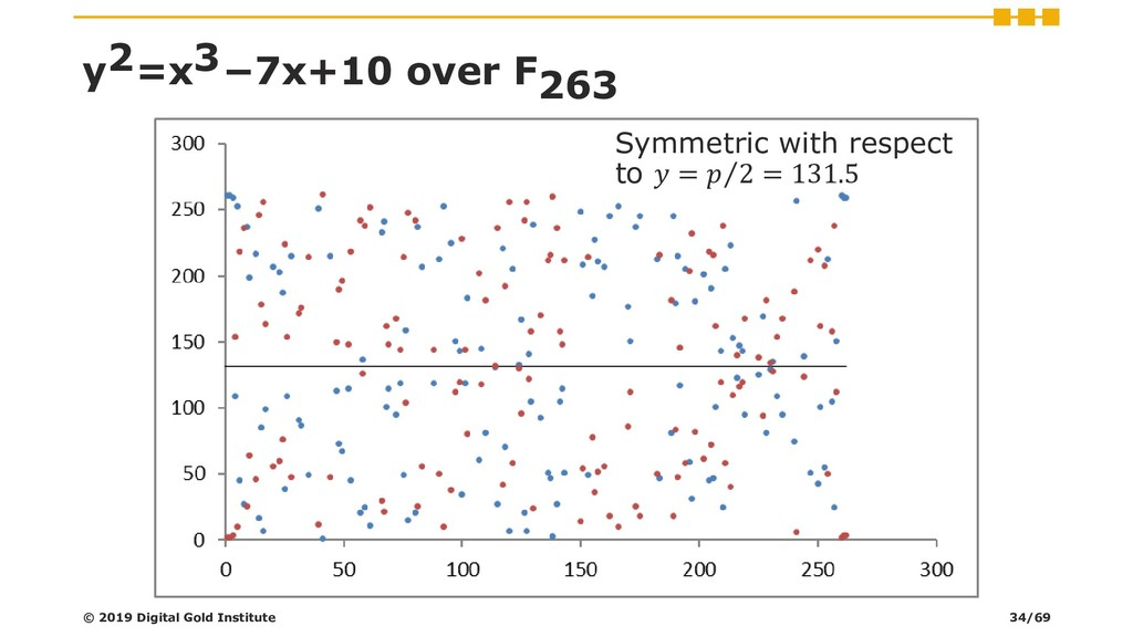 y2=x3−7x+10 over F263 Symmetric with respect to...