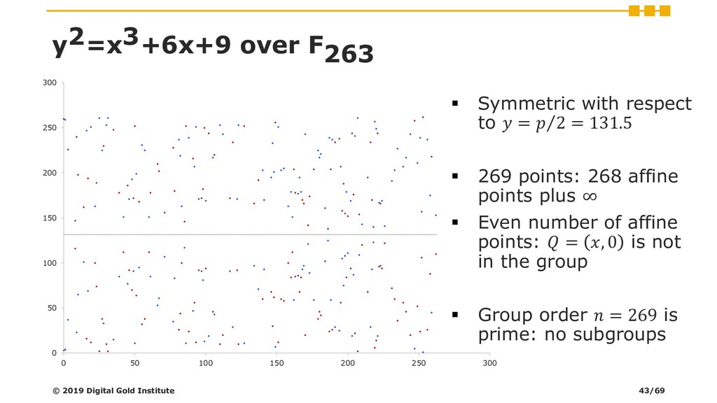 y2=x3+6x+9 over F263 ▪ Symmetric with respect t...