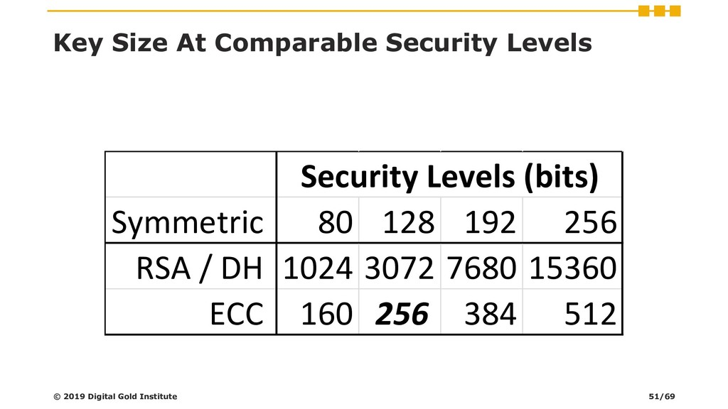 Key Size At Comparable Security Levels © 2019 D...
