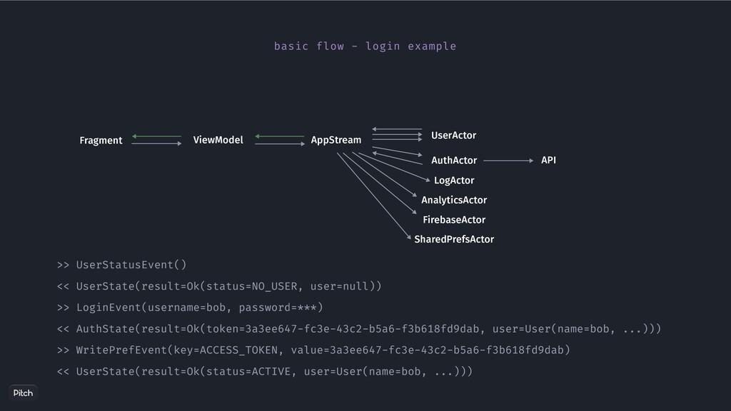 Fragment ViewModel AppStream UserActor basic fl...