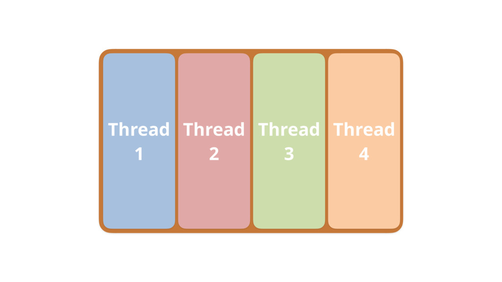 Thread 1 Thread 2 Thread 3 Thread 4