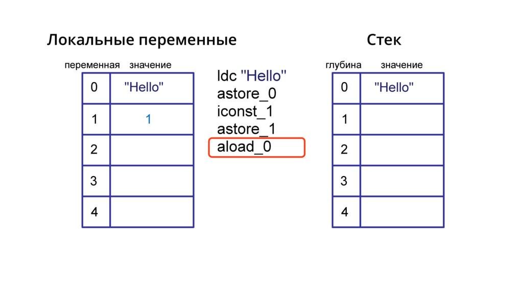 "ldc ""Hello"" astore_0 iconst_1 astore_1 aload_0 ..."