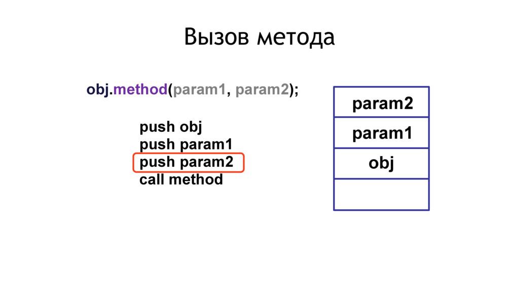 obj.method(param1, param2); push obj push param...