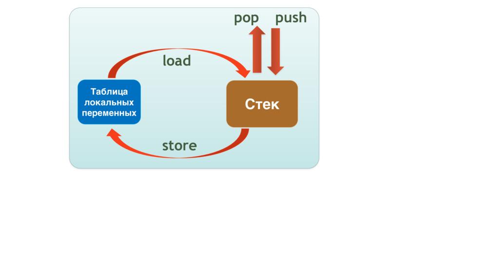 Стек Таблица локальных переменных store load po...