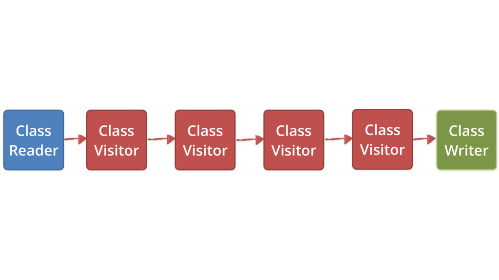 Class Writer Class Visitor Class Visitor Class ...