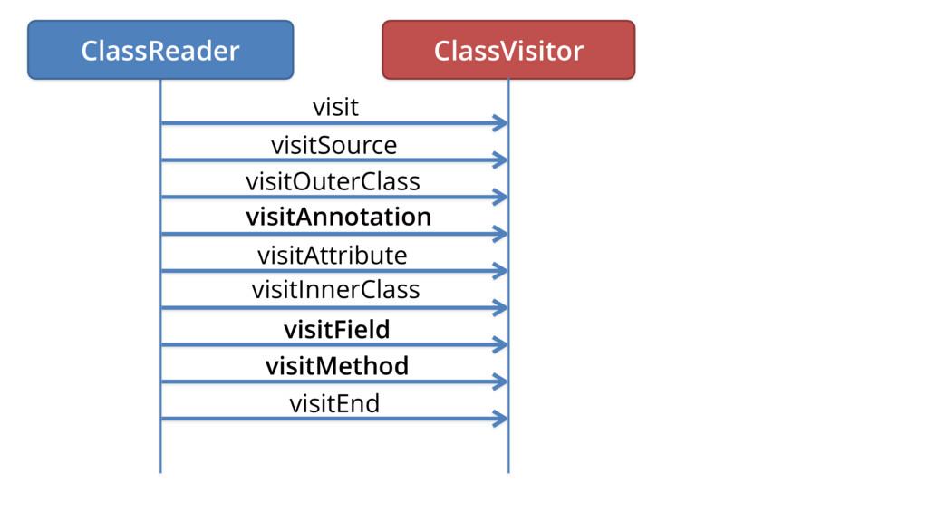 ClassVisitor visit visitSource visitOuterClass ...