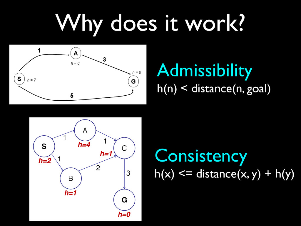 Why does it work? Admissibility	 