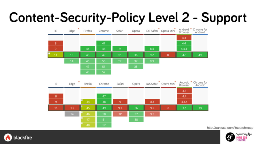 http://caniuse.com/#search=csp Content-Security...