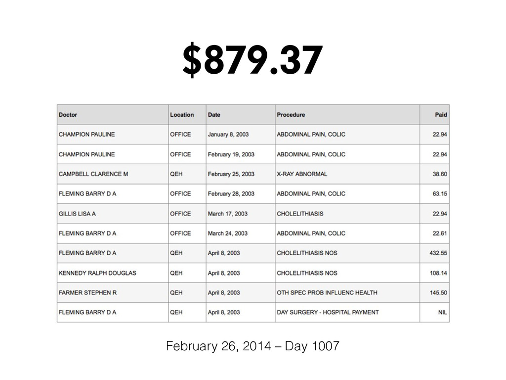 $879.37 February 26, 2014 – Day 1007