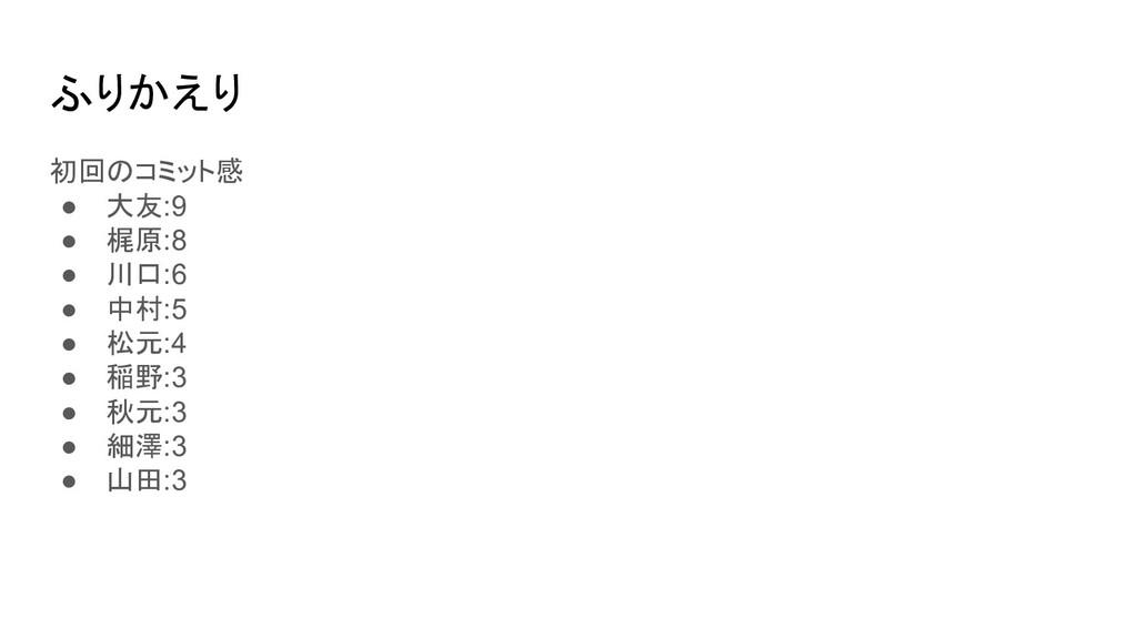 ふりかえり 初回のコミット感 ● 大友:9 ● 梶原:8 ● 川口:6 ● 中村:5 ● 松元...