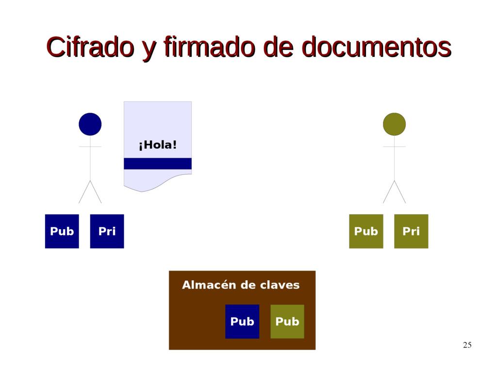 25 Cifrado y firmado de documentos Cifrado y fi...