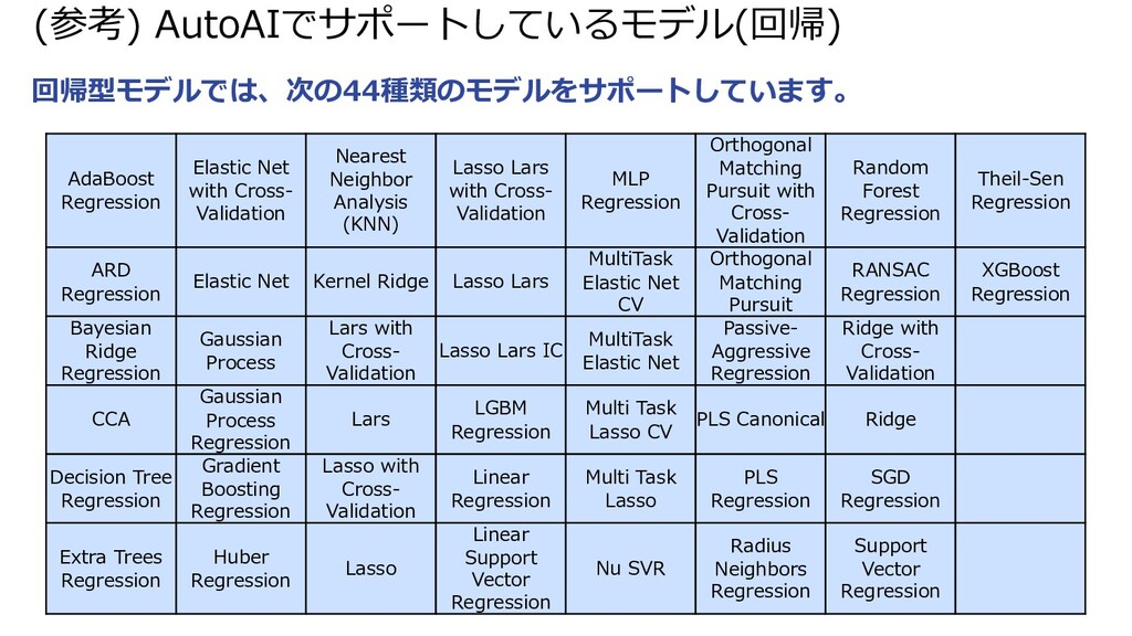 (参考) AutoAIでサポートしているモデル(回帰) 回帰型モデルでは、次の44種類のモデル...