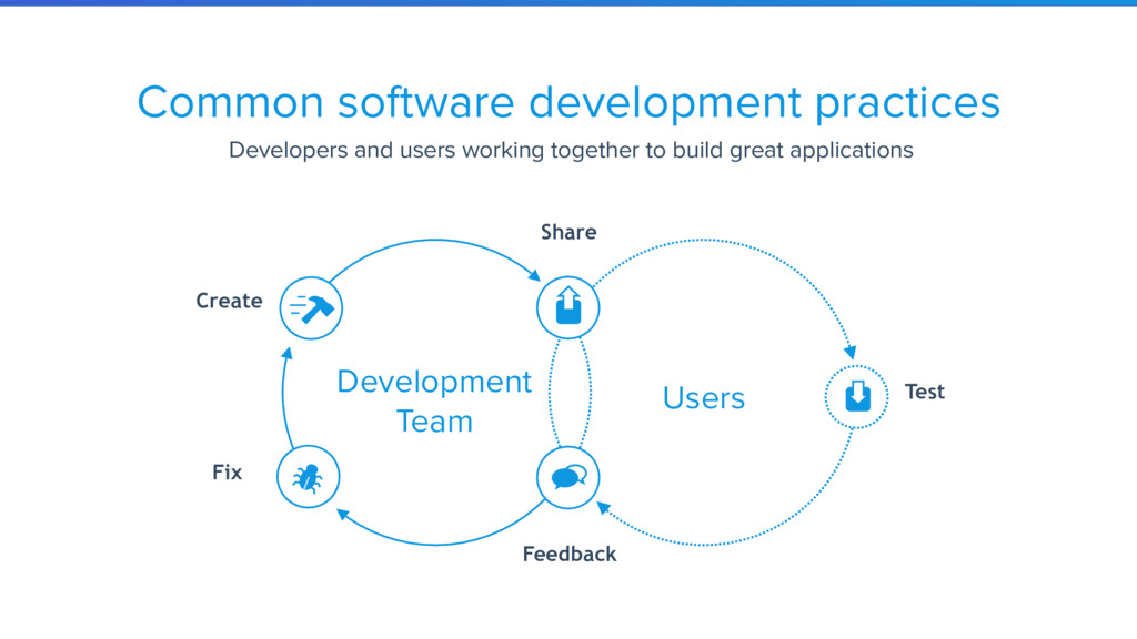 Common software development practices Developer...
