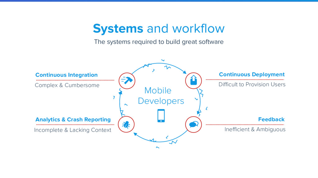 Continuous Integration Analytics & Crash Report...
