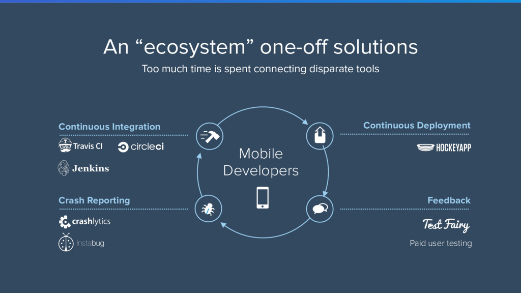 """An """"ecosystem"""" one-off solutions Too much time ..."""