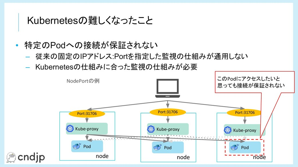 Kubernetesの難しくなったこと node Kube-proxy Pod node Ku...