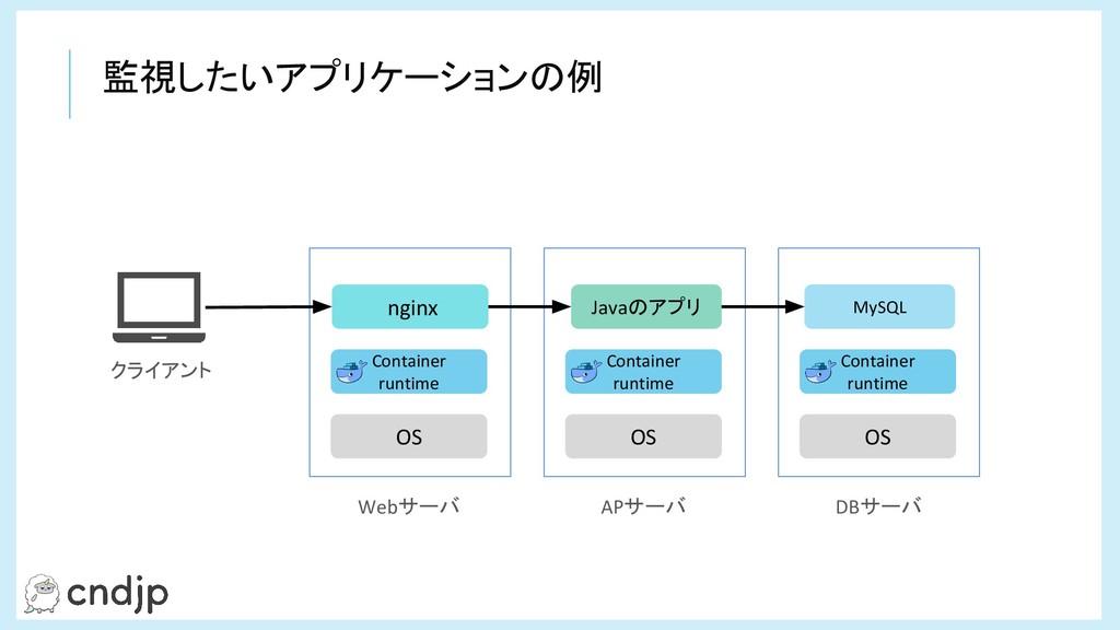 監視したいアプリケーションの例 OS Container runtime OS Contain...